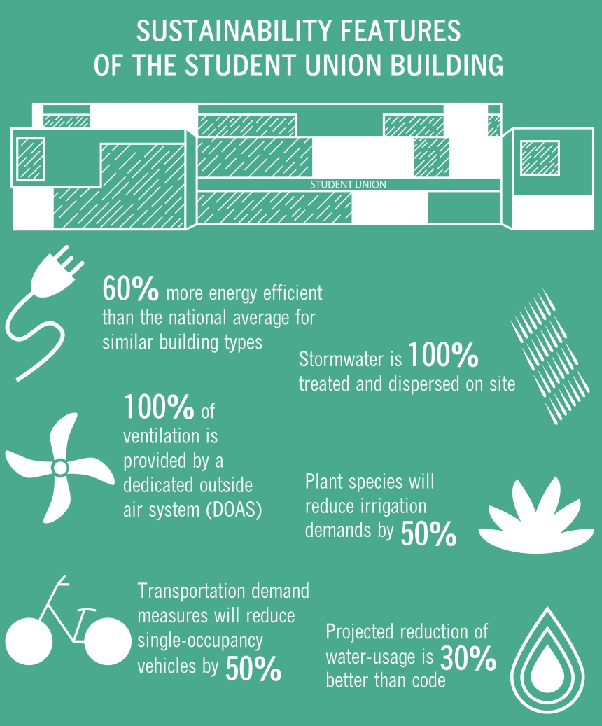 Student Union Sustainability Infographic